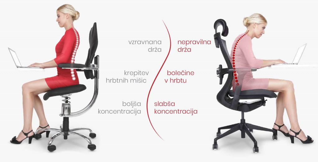 Simulacija pravilnega in nepravilnega sedenja na stolu